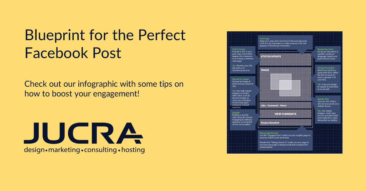 Blueprint for the Perfect Facebook Post