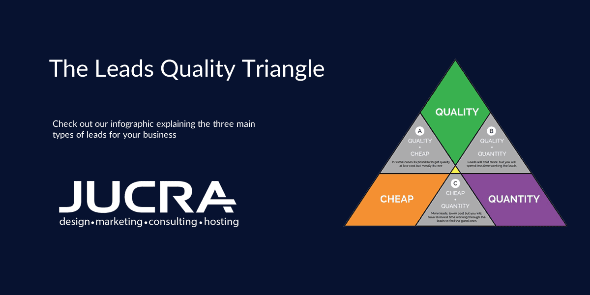 The Leads Quality Triangle