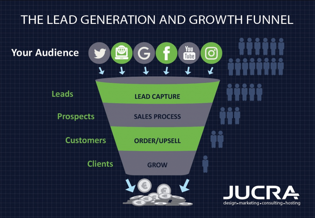 the lead generation funnel